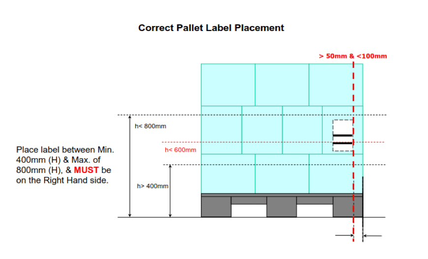 GS1 SSCC pallet labelling correct placement