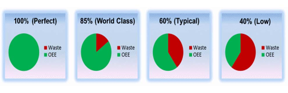 Overall equipment effectiveness_OEE