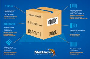 quick-guide-choosing-right-carton-coding-labelling-solution